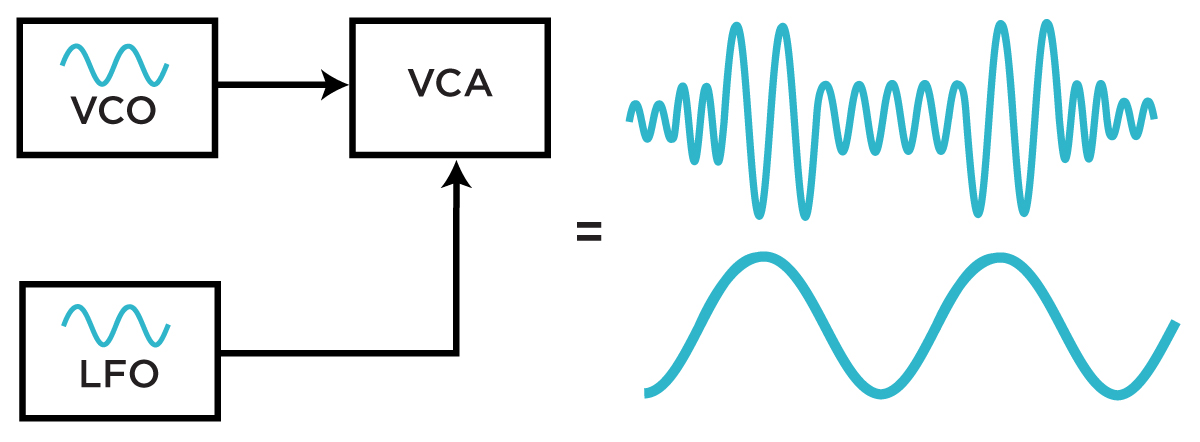 Basic AM setup with two oscillators and a VCA