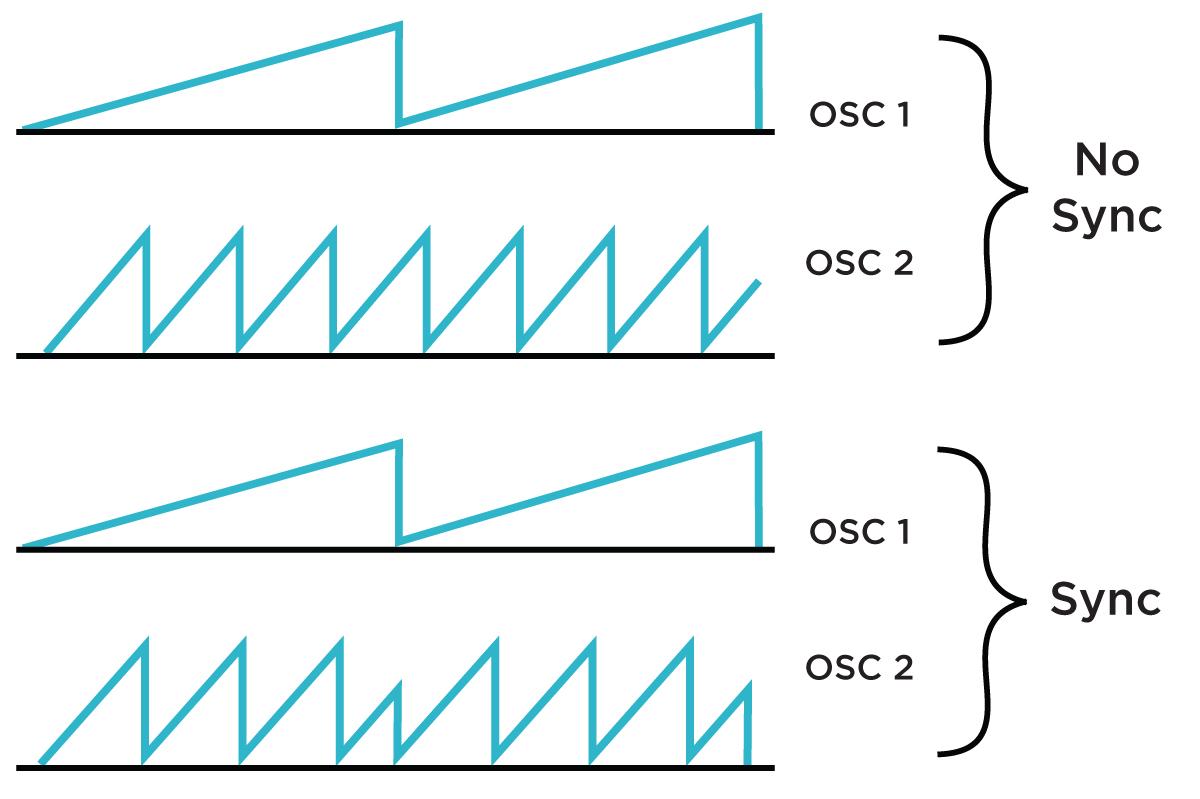Visual sync demonstration with two saw oscillators